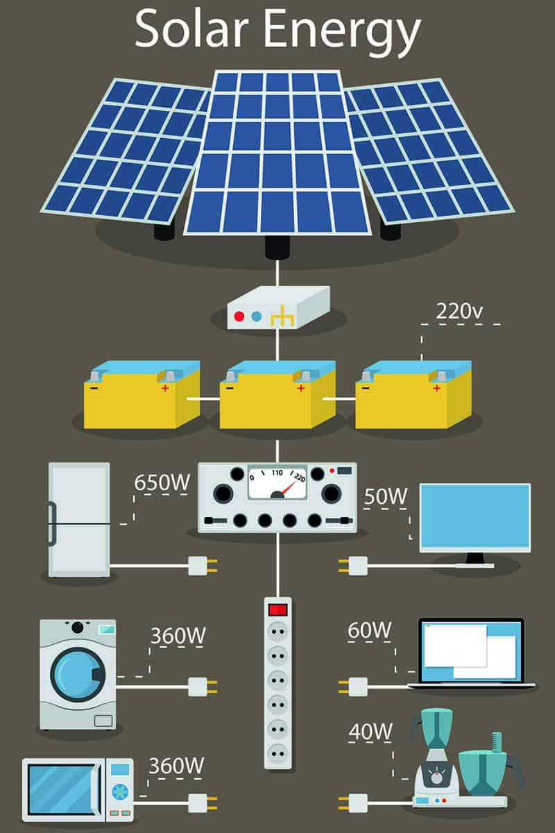 what are the types of residential solar power systems